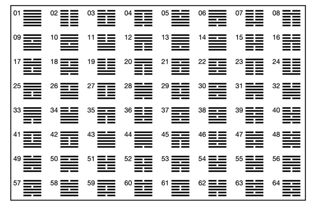 I Ching heksagrami-rekonekcija.rs